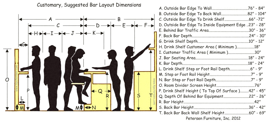 Budget Bolt Down Soda Fountain Counter Stool Layout  : human factors bar dimensions from www.kpetersen.com size 900 x 412 jpeg 175kB